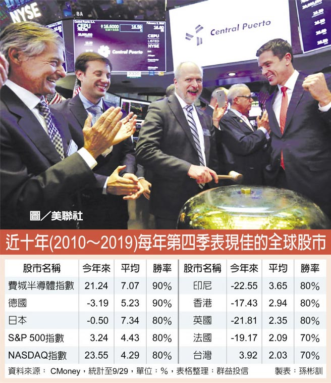 近十年(2010~2019)每年第四季表現佳的全球股市