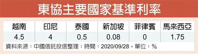 東協主要國家基準利率