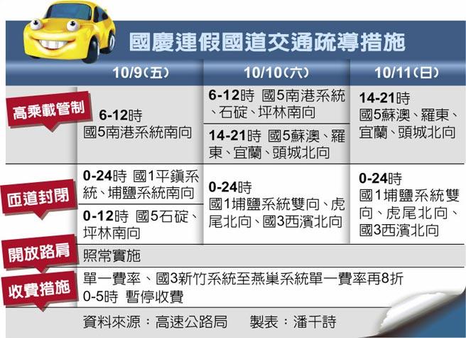國慶連假國道交通疏導措施
