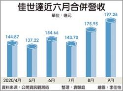 佳世達9月營收近200億 攀峰