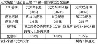 元大投信三檔ETF第一階段配息出爐 0056擬配1.6元
