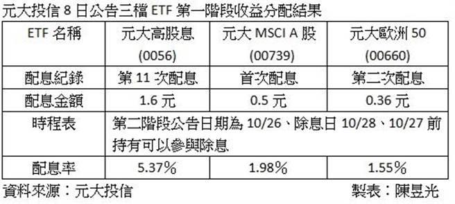 元大高股息等三檔ETF第一階段收益分配評價結果出爐。圖/陳昱光製表
