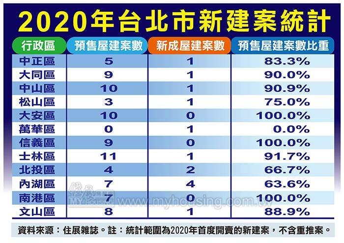 2020年台北市新建案統計