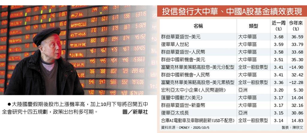 投信發行大中華、中國A股基金績效表現 大陸國慶假期後股市上漲機率高,加上10月下旬將召開五中全會研究十四五規劃,政策出台利多可期。圖/新華社