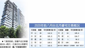 北市豪宅動起來 平均每月賣17戶