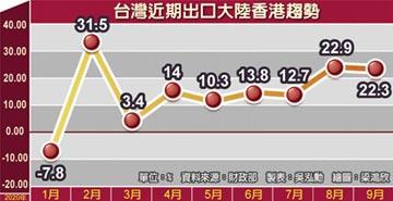 9月出口連三紅 陸港市場金額創次高