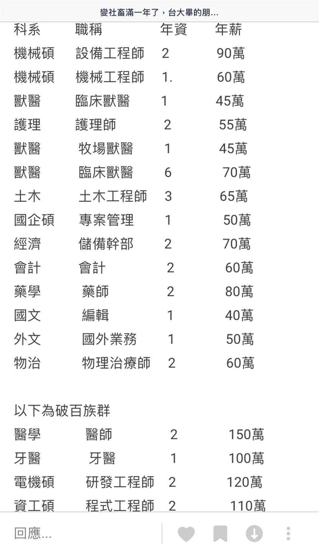 台大畢業薪水比較高?男分析校友年薪差異,網大嘆「太寫實了!」(圖/翻攝自Dcard)