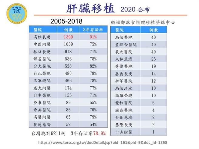 衛福部公佈國內肝臟移植成績,高雄長庚蟬連第一。(照片來源/衛福部)