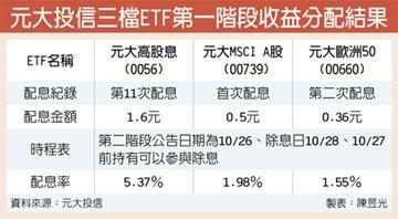 元大高股息配息1.6元 殖利率逾5%