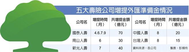 五大壽險公司增提外匯準備金情況