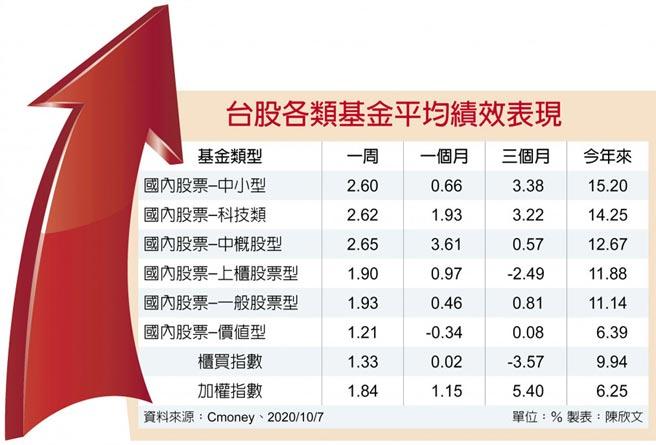 台股各類基金平均績效表現