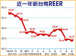 阻升收效 9月台幣REER創新低