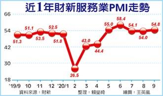 陸財新服務業PMI 連五月擴張