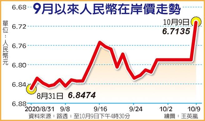 9月以來人民幣在岸價走勢