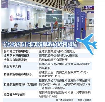 航空業急凍 3.0紓困案送立院