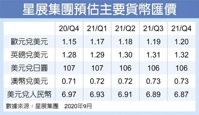 星展集團預估主要貨幣匯價