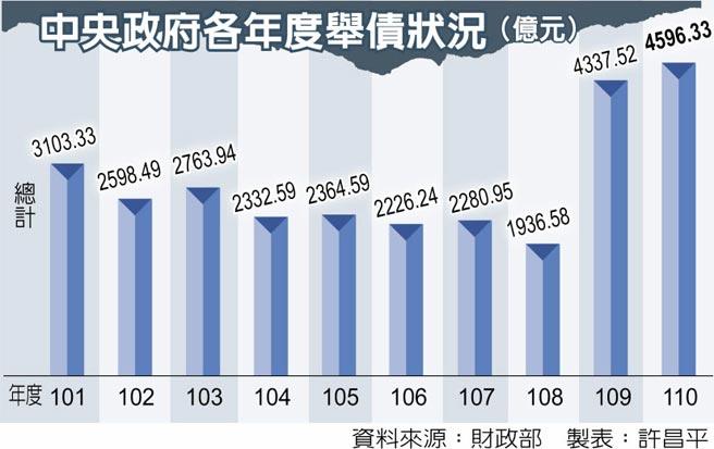 中央政府各年度舉債狀況