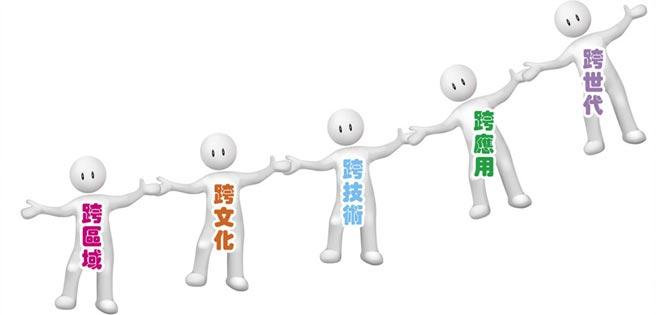 台灣五大跨域創新 打造藍海優勢