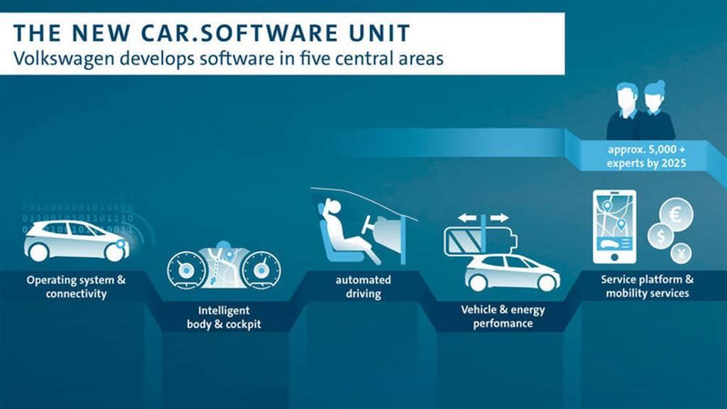 OTA 我也行!賓士宣布打造 MB.OS 車用智慧系統,預計 2024 年上線