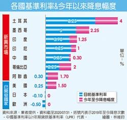 迎戰低率 大華新興主權債夯