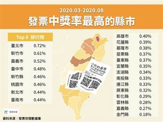 大數據帶你看!近半年發票中獎率最高的「黃金縣市」