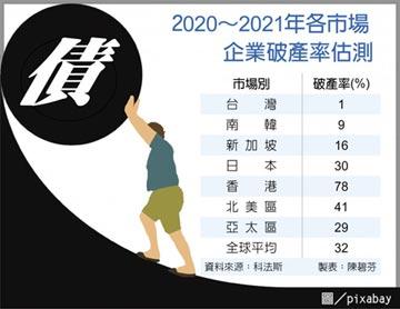全球企業破產率 台灣最低