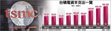 台積明年資本支出 直逼190億美元