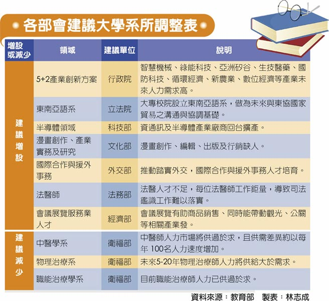 各部會建議大學系所調整表