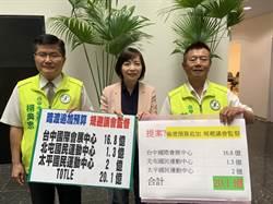 市議員批追加預算規避年度預算審查 盧秀燕:依法經市議會審議