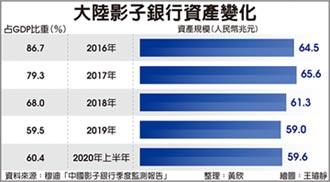 穆迪:陸影子銀行資產 半年回升6,500億人民幣