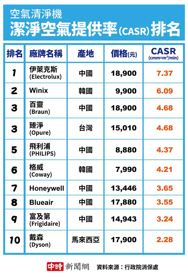 市售10款空气清净机 洁净空气提供率(CASR)排名