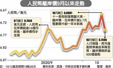 遠匯風險準備金率降至零 人行出手阻升 人民幣 在岸價 離岸價 重挫