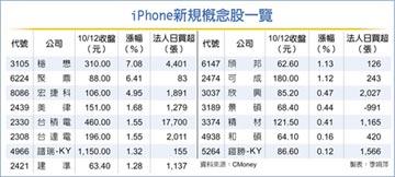 蘋果5G手機報到,升級幅度大 iPhone新規概念股看旺