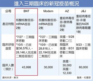東洋 奪德BNT新冠疫苗台灣代理權
