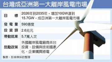 2035年裝置容量達15.7GW 歐洲商會:台將成亞洲最大離岸風電市場