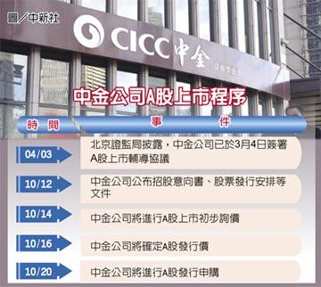 中金推進A股IPO 20日申購