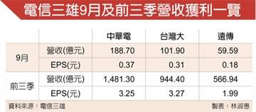 中華電 登9月電信每股獲利王