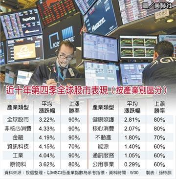 歷史經驗 Q4股票勝率亮眼
