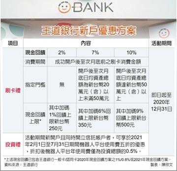 王道銀行推簽帳金融卡消費優惠 新戶刷卡 最高享10%現金回饋