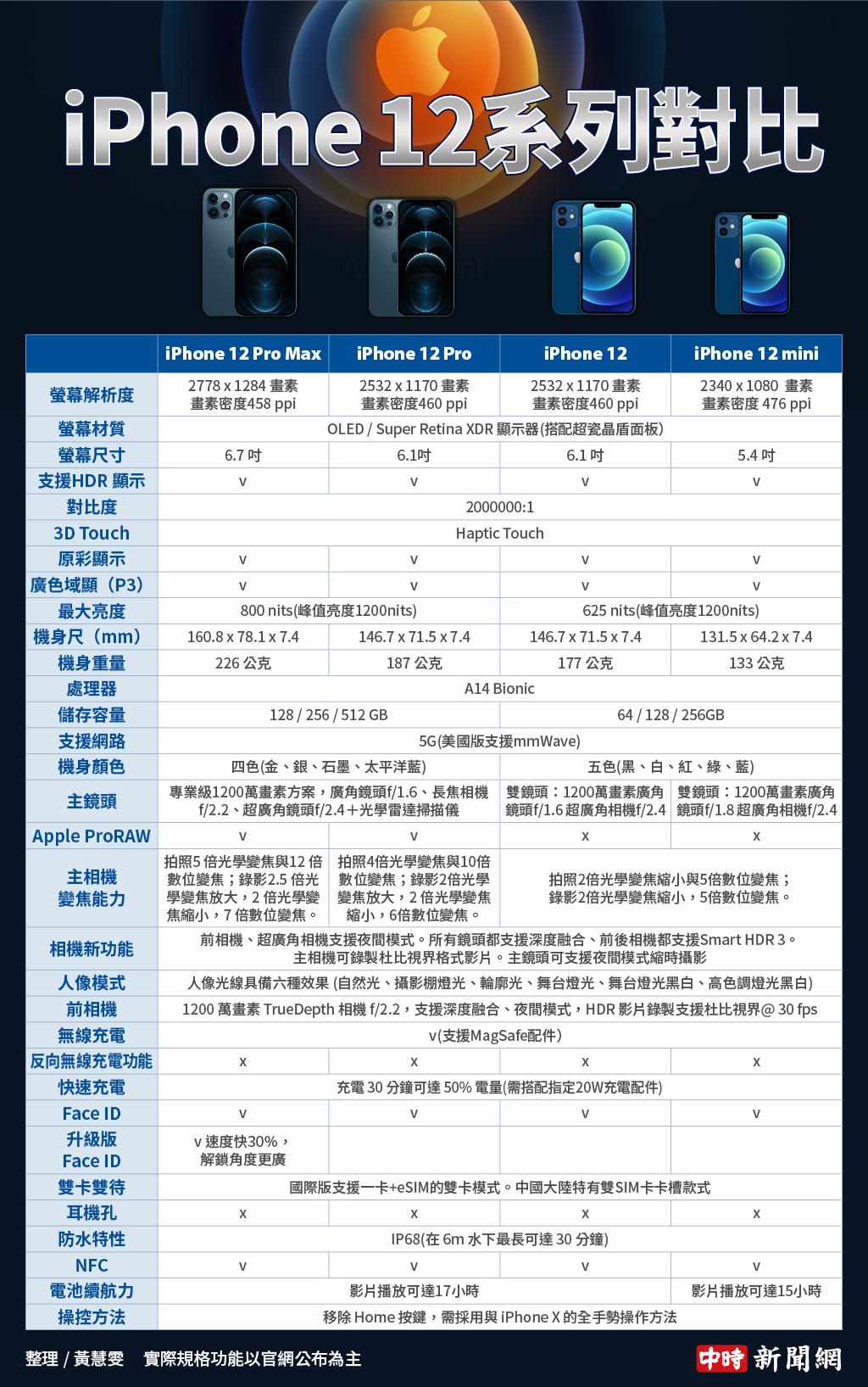 4款iPhone 12规格对比