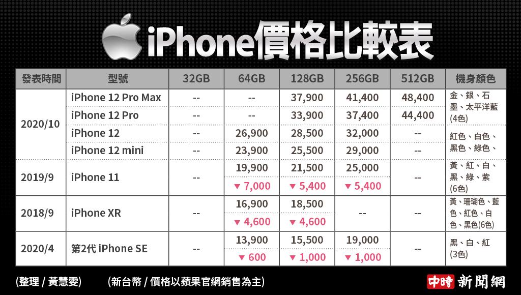 蘋果官網現提供販售的iPhone價格表