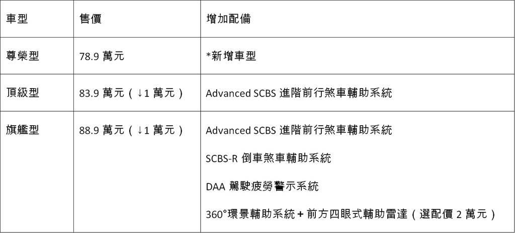 2021年式CX-3車型編成表