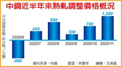 中鋼11月內銷盤價 今年最大漲幅