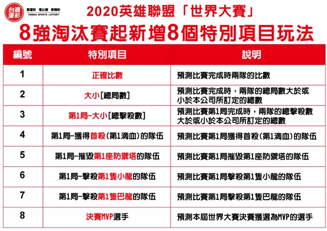 新增8個特別項目玩法(台灣運彩提供)