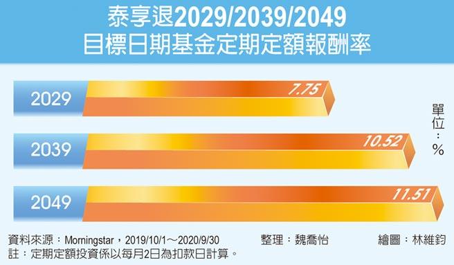 泰享退2029/2039/2049目標日期基金定期定額報酬率