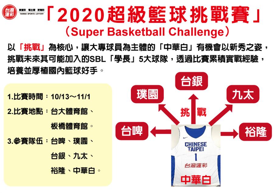 2020超級籃球挑戰賽。(台灣運彩提供)