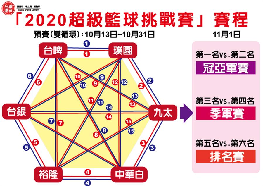 雙循環賽程圖。(台灣運彩提供)