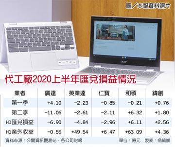 新台幣強 PC廠憂Q3匯損空襲