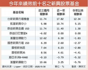 利多加持 新興市場漲聲響
