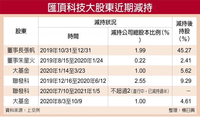 匯頂科技大股東近期減持